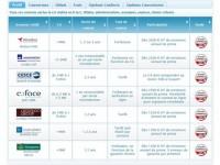 Comparateur d'assurance crédit
